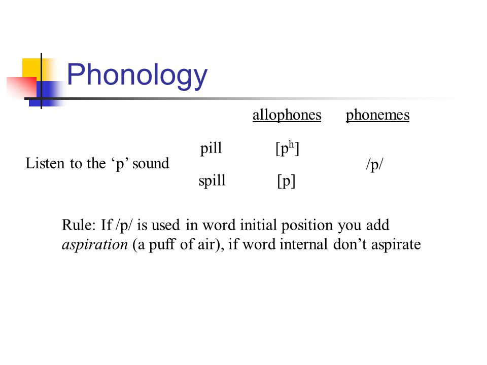 Phonology allophones phonemes pill [ph] Listen to the 'p' sound /p/